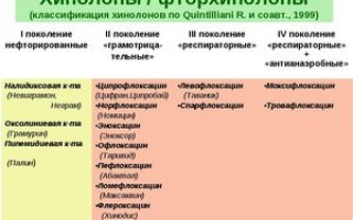 Перечень фторхинолонов антибиотиков широкого спектра действия