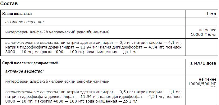 Состав гриппферона
