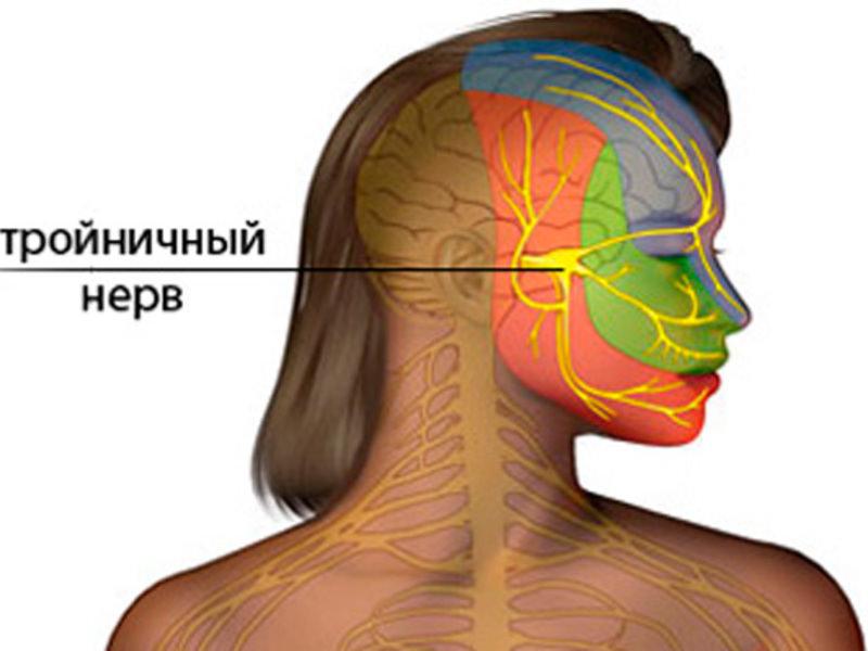 Симптомы при воспалении нерва